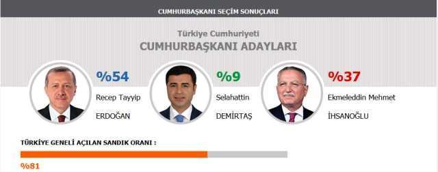 Cumhurbaşkanı seçim sonuçları, Erdoğan yüzde 53