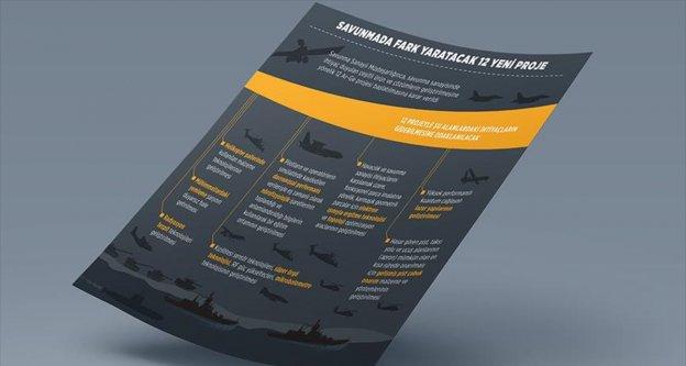 Savunmada fark yaratacak 12 yeni proje başlatıldı