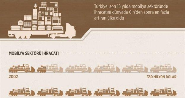 Türk mobilyası 'ihracat kilogram fiyatı'nı ikiye katladı