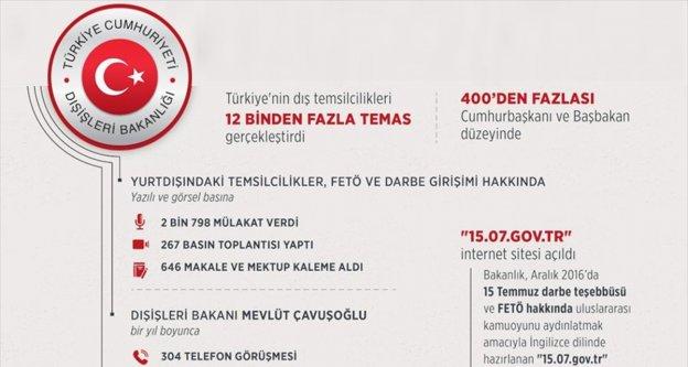 Türkiye FETÖ'nün gerçek yüzünü dünyaya anlattı