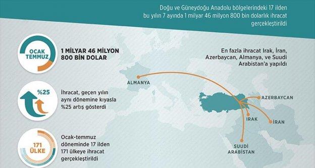 Doğu ve Güneydoğu'dan ihracat atağı