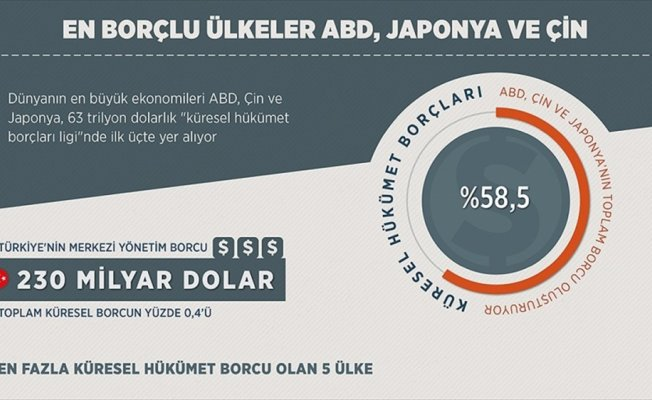 En borçlu ülkeler ABD, Japonya ve Çin