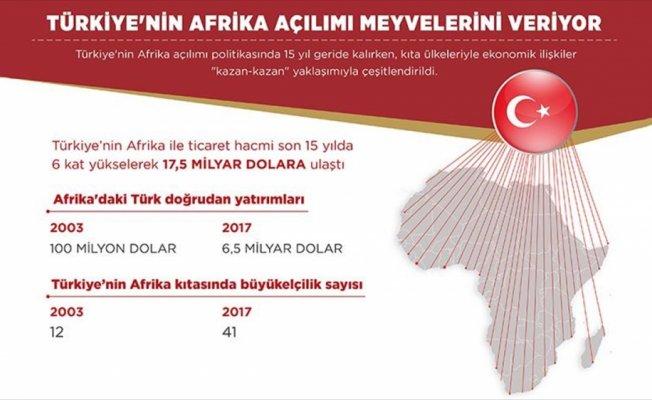 Afrika açılımı meyvelerini veriyor