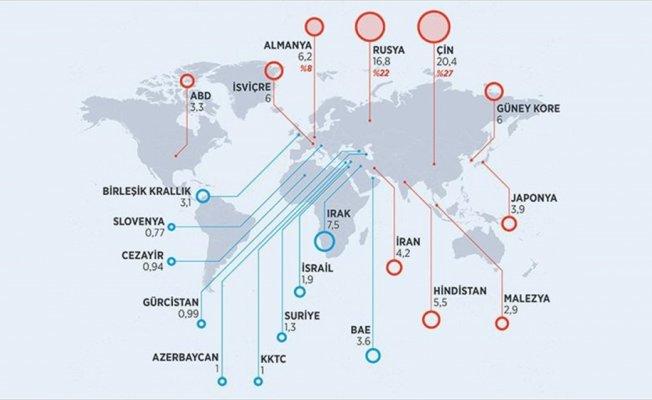 Dış ticaret açığının üçte ikisi 3 ülke kaynaklı