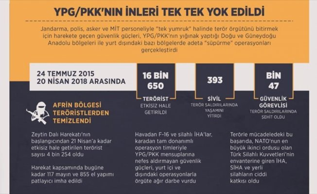 YPG/PKK'nın inleri tek tek yok edildi