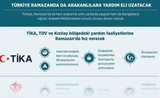 Türkiye ramazanda da Arakanlılara yardım eli uzatacak