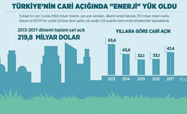 Türkiye'nin cari açığında 'enerji' yük oldu