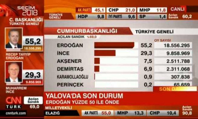 Seçim sonuçları, Türkiye genelinde ilk sonuçlar