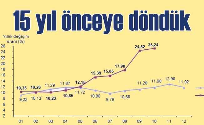 Enflasyon rakamları açıklandı; 15 yılın rekoru kırıldı