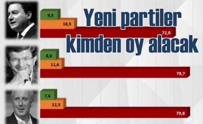 Davutoğlu ve Babacan'ın yeni kuracağı parti için çarpıcı anket