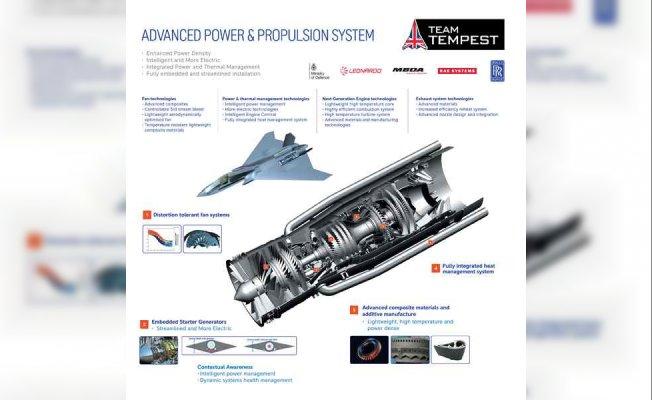 Rolls-Royce savaş uçakları için yeni güç teknolojisi geliştirdi
