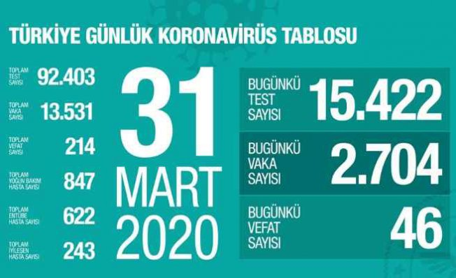 Son dakika koronavirüs | Can kaybı sayımız 214'e yükseldi