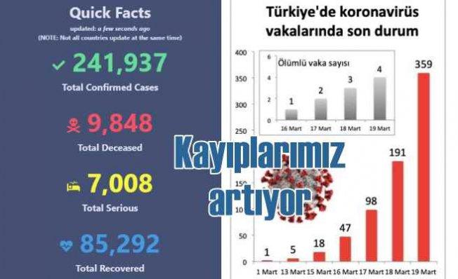 #Koronavirüs Türkiye'de 4 can aldı | 359 kişiye bulaştı