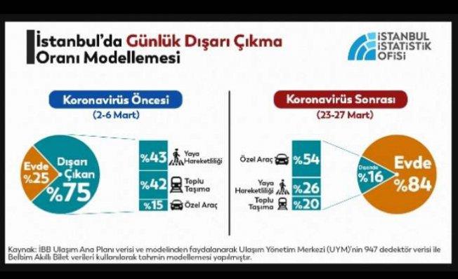 İstanbul'da 2.5 milyon kişi her gün sokakta!