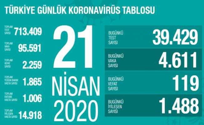 Koronavirüs 21 Nisan Türkiye Raporu | 119 vatandaşımız hayatını kaybetti