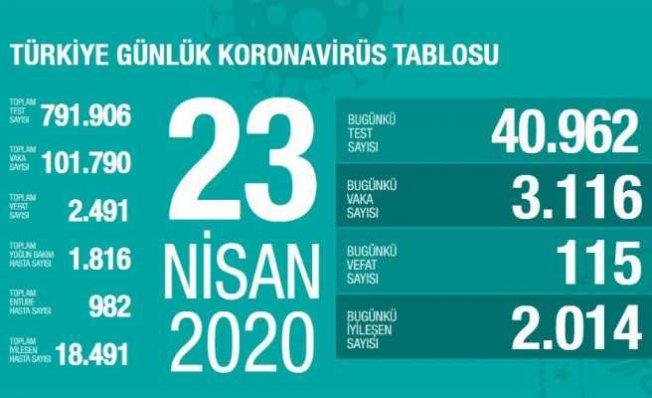 Koronavirüs 23 raporu | 115 vatandaşımız can verdi