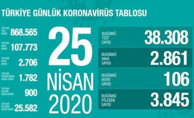 Koronavirüs 25 Nisan Türkiye raporu | İyileşenlerin sayısı hızla artıyor
