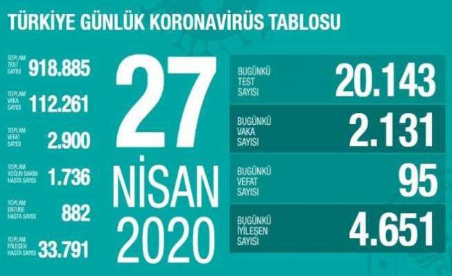 Koronavirüs 27 Nisan Raporu, 95 vatandaşımız hayatını kaybetti