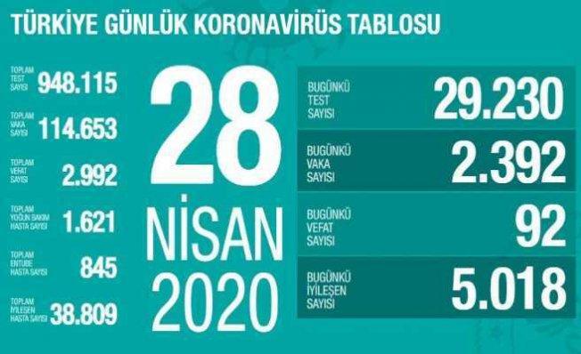 Koronavirüs 28 Nisan raporu | Can kayıpları azalıyor, 95 vatandaşımız vefat etti