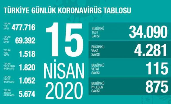 Son dakika koronavirüs | 115 vatandaşımız can verdi