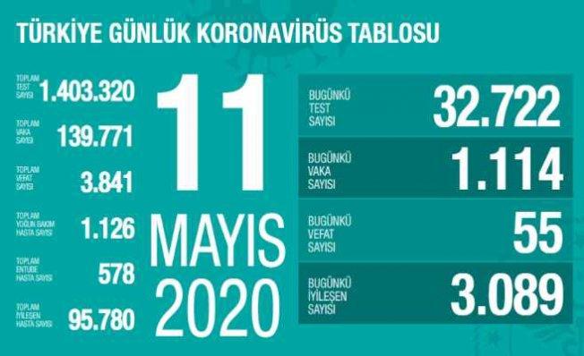 11 Mayıs koronavirüs raporu | Virüse yakalananların sayısı azalıyor