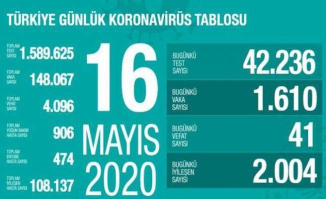 16 Mayıs Koronavirüs raporu | Güzel haberler geliyor