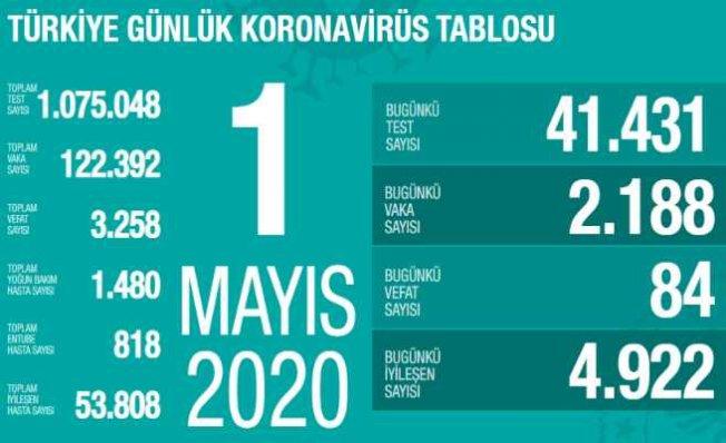 1 Mayıs Koronavirüs Raporu | İyileşenler taburcu oluyor