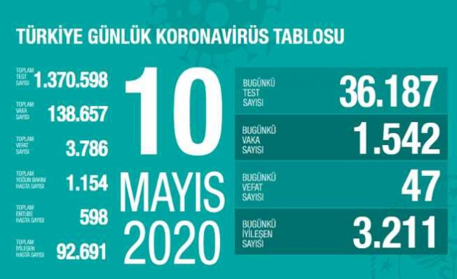 Koronavirüs 10 mayıs raporu   92 bin 691 vatandaşımız işileşti
