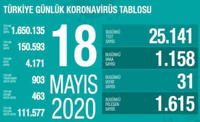 Koronavirüs 18 mayıs raporu | Vefatlarımız azalıyor