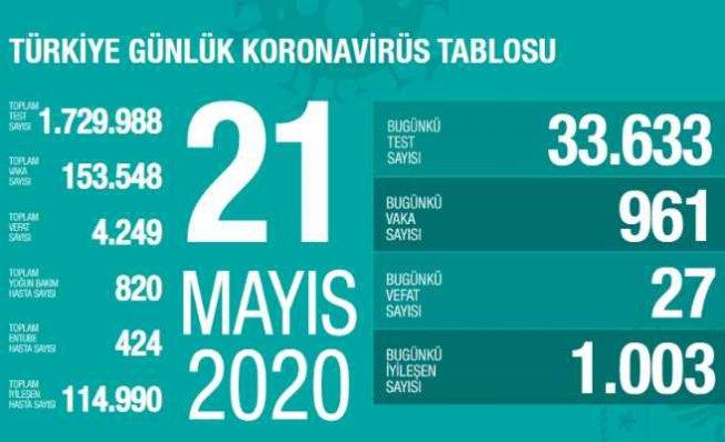 Koronavirüs 21 Mayıs Raporu | Can kaybı sayımız 4 bin 249'a yükseldi