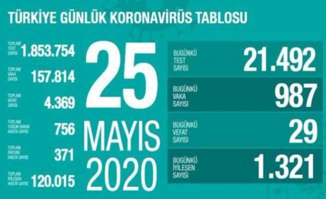 Koronavirüs 25 Mayıs raporu | 29 kişi can verdi