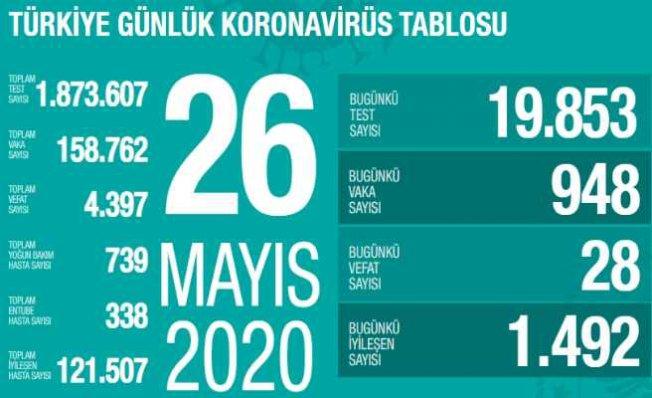 Koronavirüs 26 mayıs tablosu | 28 vatandaşımız vefat etti