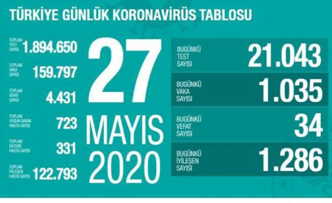 Koronavirüs 27 mayıs raporu   Can kaybı sayısı 34 oldu