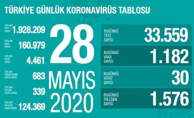Koronavirüs 28 mayıs raporu | 30 vatandaşımız vefa etti