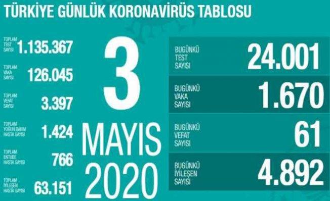 Koronavirüs 3 Mayıs Raporu   Can kayıplarımız hızla azalıyor