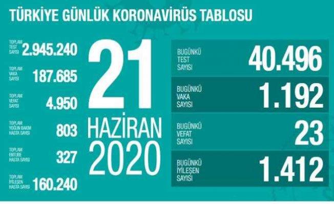 Koronavirüs 21 Haziran raporu   Vaka sayısı artışı sürüyor
