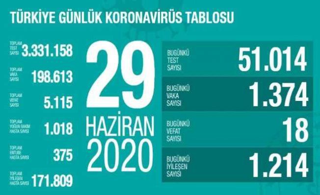 Koronavirüs 29 Haziran raporu   18 vatandaşımız hayatını kaybetti