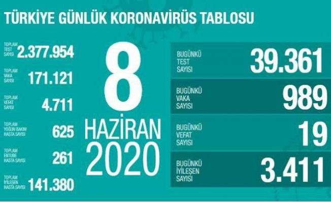 Koronavirüs 8 haziran raporu | 3 bin 411 vatandaşımız iyileşti