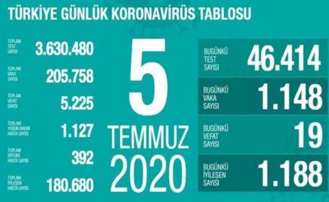5 Temmuz Koronavirüs raporu | 19 vatandaşımız can verdi