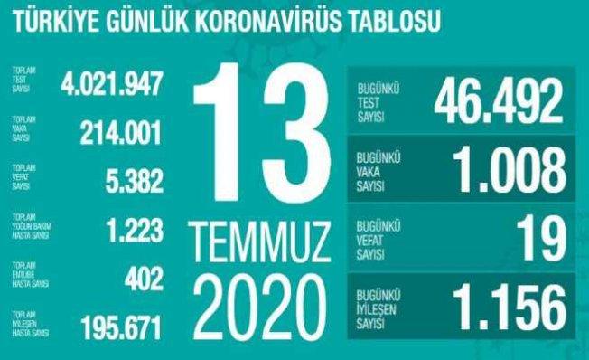 Koronavirüs raporu | Son 24 saatte 19 vatandaşımız can verdi