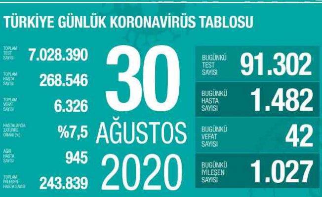 Koronavirüs'ten ölümlerde korkutan artış   30 Ağustos sonuçları