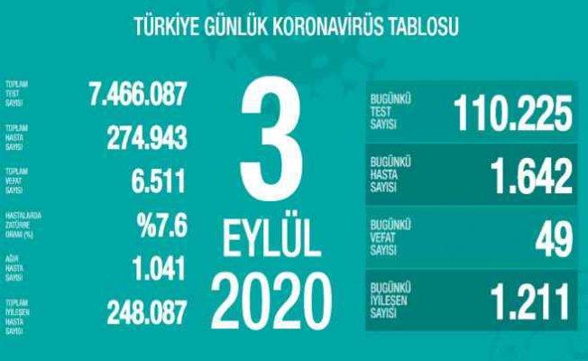 Koronavirüs 3 Eylül rakamları | 49 vatandaşımız vefat etti