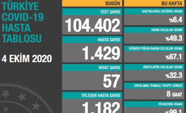 Koronavirüs 4 Ekim sonuçları | 57 vatandaşımız vefat etti