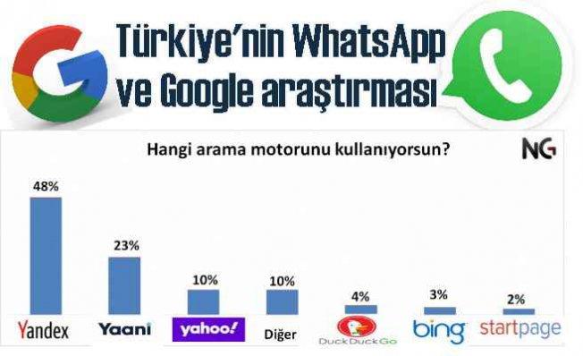 WhatsApp'la ve Google'la Kişisel Bilgilerimiz Güvende Mi?