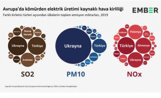 Kömür kaynaklı hava kirliliğinde Türkiye ve Ukrayna Avrupa şampiyonu