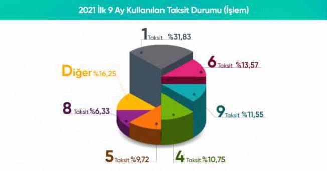 Netahsilat, 2021 yıl sonu tahsilat hedefini 61 milyar TL'ye yükseltti