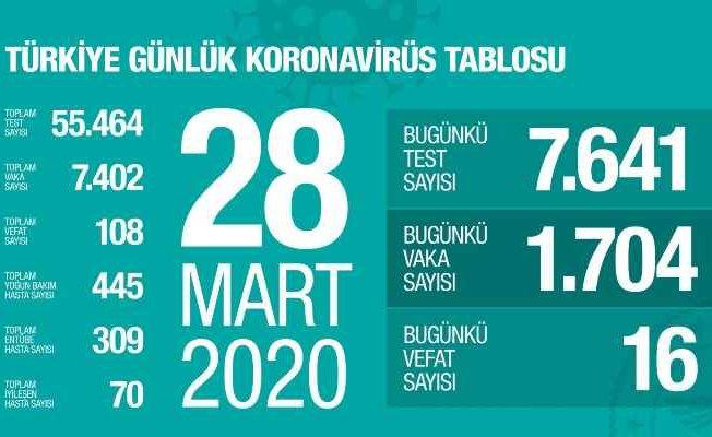 Koronavirüs Türkiye son durum | 70 vatandaşımız iyileşti