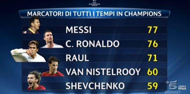 Messi Şampiyonlar Lig'inin...