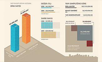 Yapı ruhsatı verilen bina sayısında artış