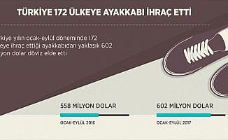 Türkiye 172 ülkeye ayakkabı ihraç etti